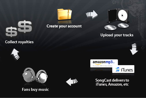 Create your account, Upload your tracks, SongCast delivers to iTunes, Amazaon, etc, Fans buy music, Collect royalties